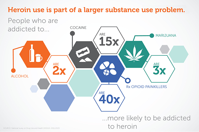 infographic_650x433_heroin-use-larger-substance-abuse-problem-v2